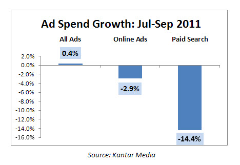 Ad Spend Growth Q3 2011